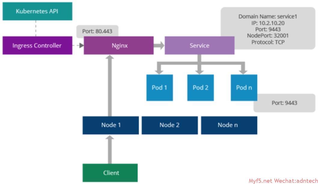《K8s nginx ingress controller 原理及测试》