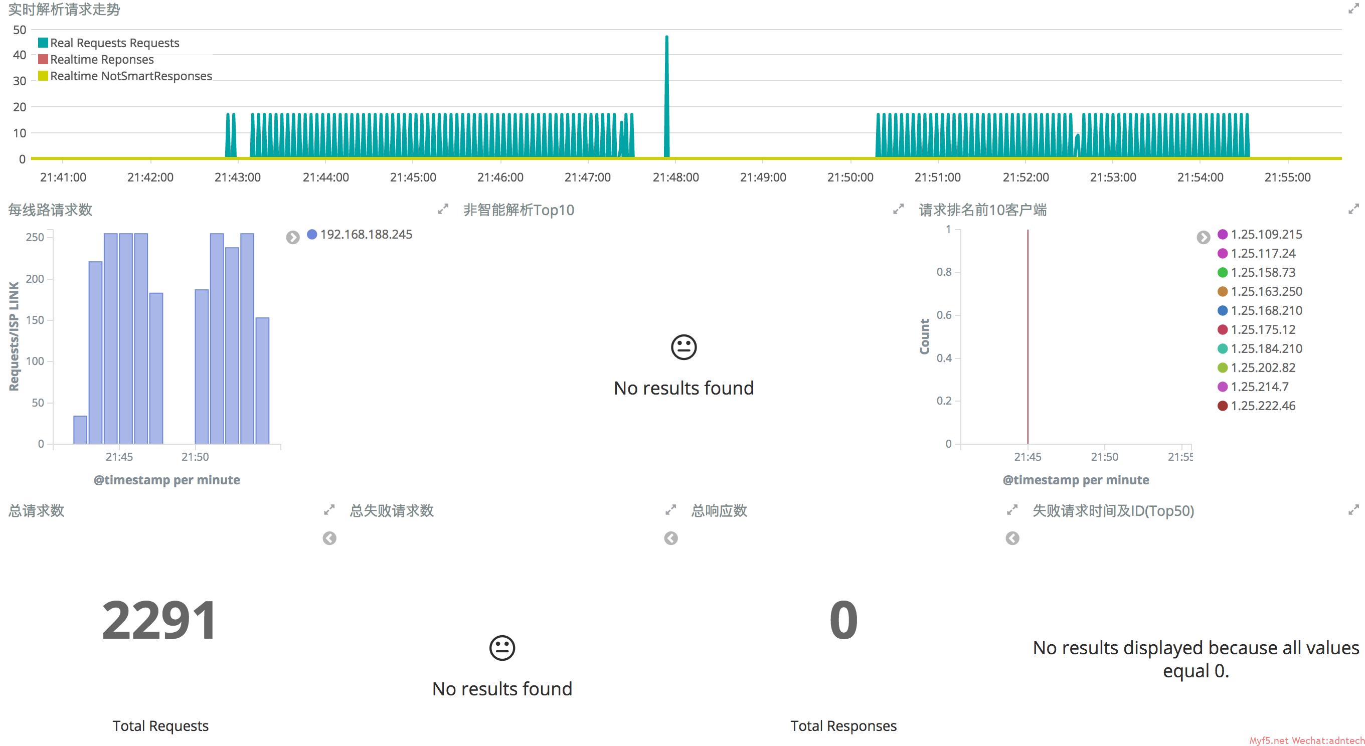 《F5利用Elastic stack(ELK)进行应用数据挖掘系列(2)-DNS》